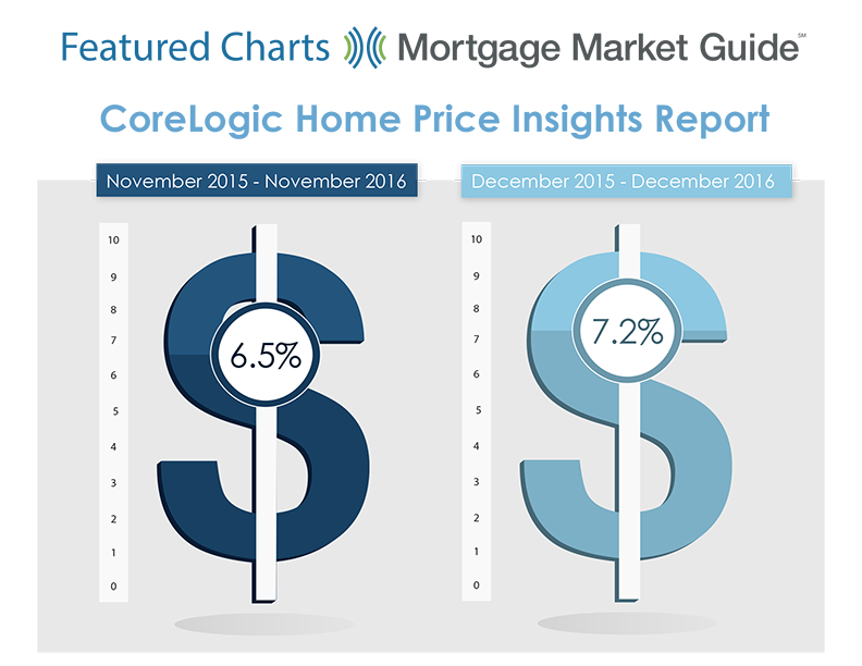 Home Prices Surge