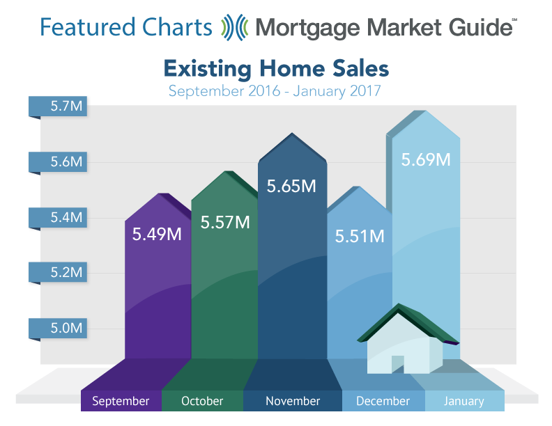 EXISTING HOME SALES: SEPTEMBER 2016 – JANUARY 2017